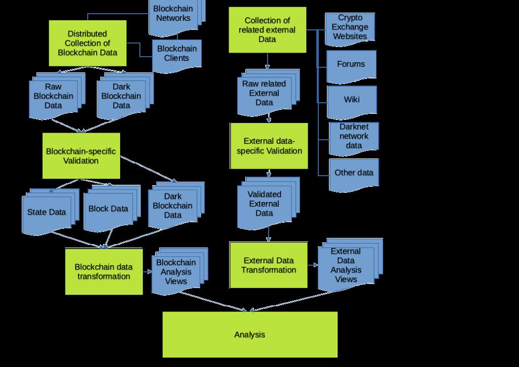 Blockchain Analytics Process Illustration